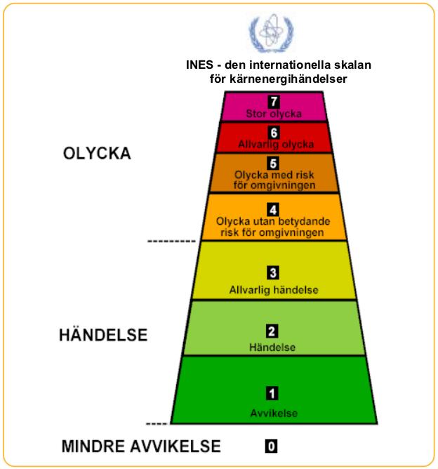 INES-skalan för kärntekniska händelser