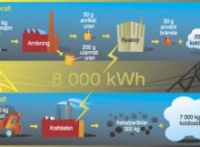 Bränslecykel för kärnkraft och kolkraft