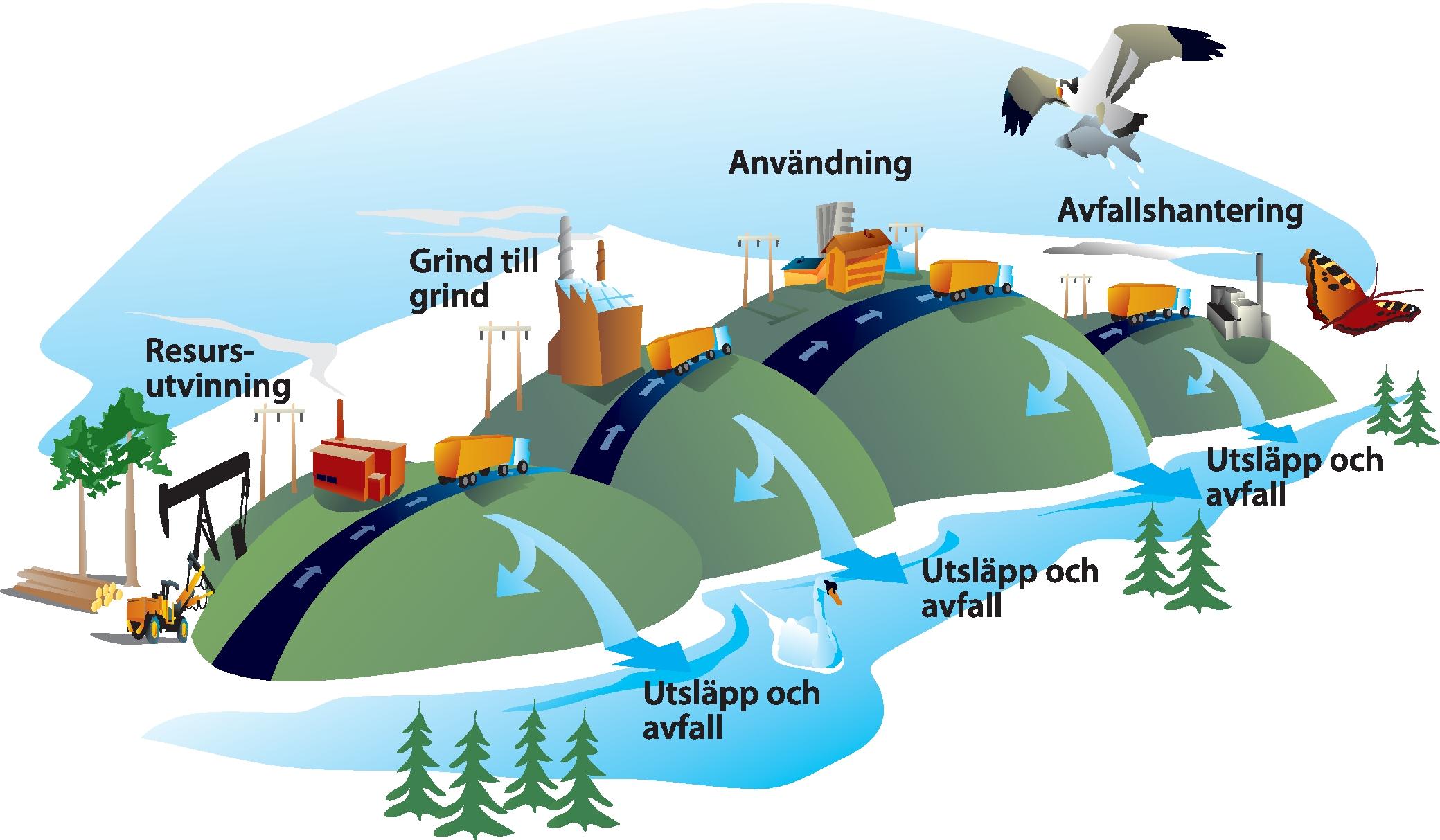 Resurser av floden