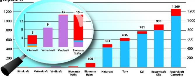 Jämförelser av CO2-utsläpp för olika kraftslag med specifika data för Vattenfalls anläggningar