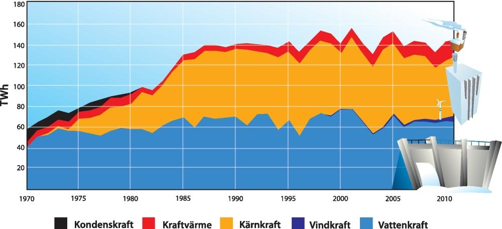 Utvecklingen av elproduktionen i Sverige sedan 1970.